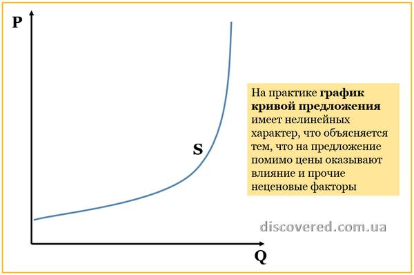 График кривой предложения с учетом неценовых факторов