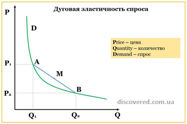 Дуговая эластичность спроса по цене