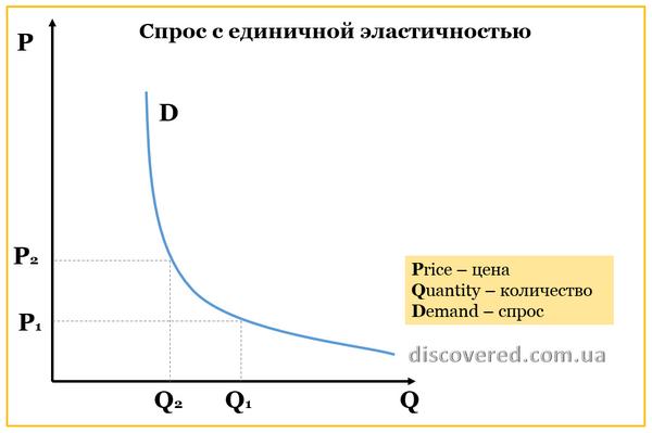 Спрос с единичной эластичностью