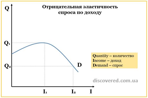 Отрицательная эластичность спроса по доходу