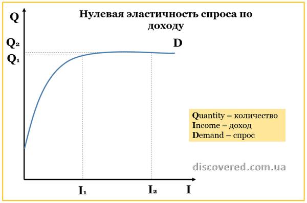 Нулевая эластичность спроса по доходу