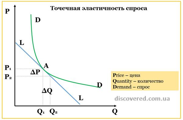 Точечная эластичность спроса по цене