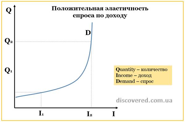 Положительная эластичность спроса по доходу