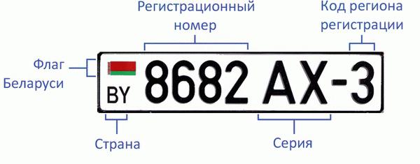 Автомобильный номер в Беларуси