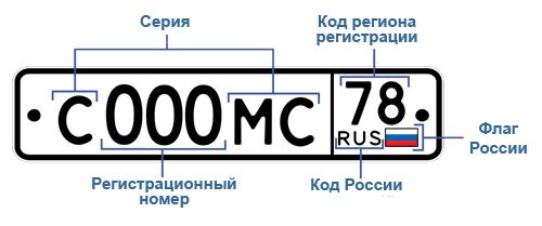 Автомобильный номер в России