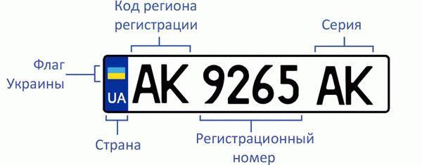 Автомобильный номер в Украине
