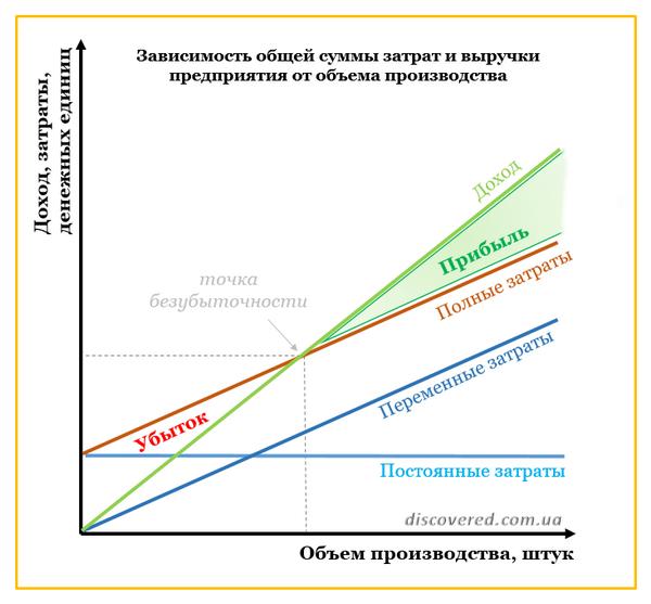 Зависимость общей суммы затрат и выручки предприятия от объема производства