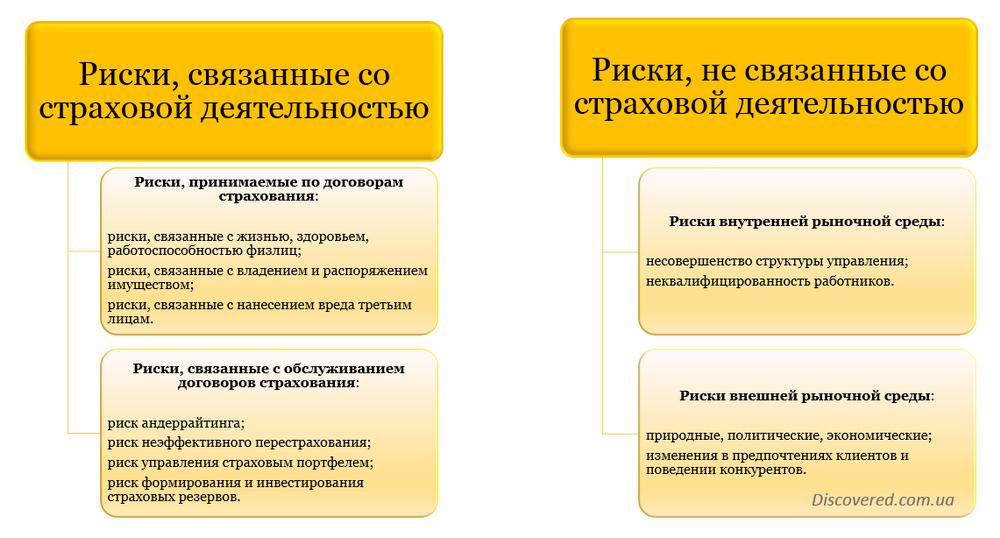 Классификация рисков страховых организаций
