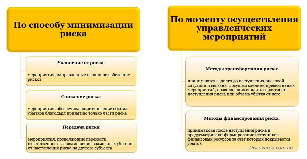Классификация методов управления рисками