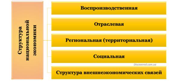 Структура национальной экономики