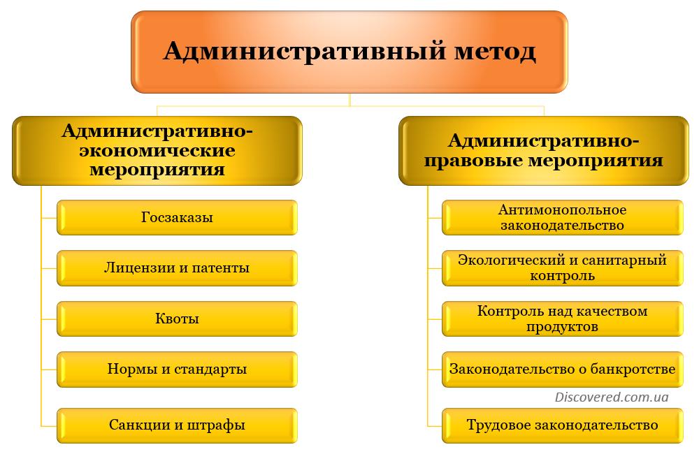 Административный метод регулирования экономики