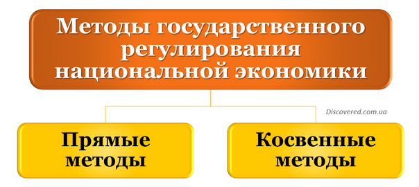 Методы государственного регулирования национальной экономики