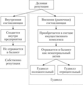 структура деловой репутации