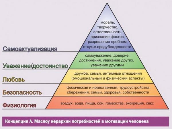 Пирамида потребностей человека по А. Маслоу