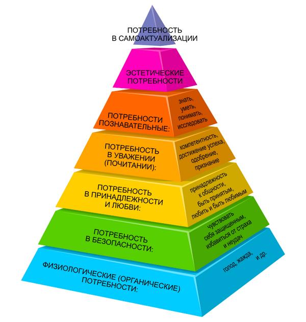 Расширенная пирамиды потребностей Маслоу