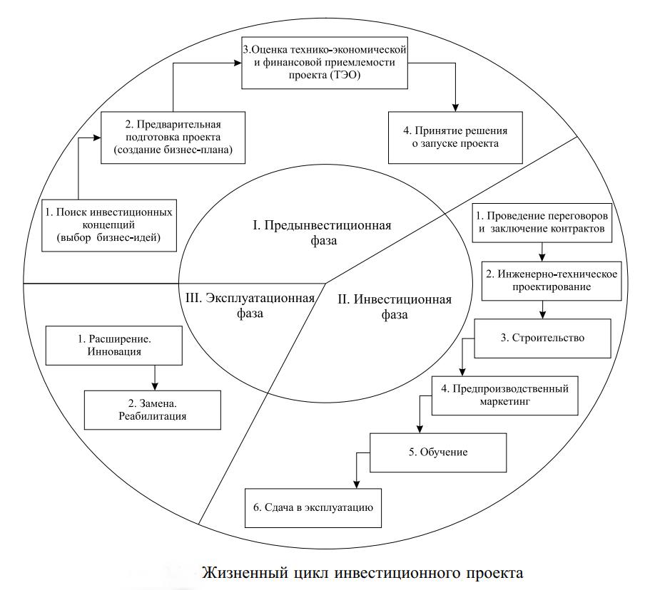 Жизненный цикл инвестиционного проекта