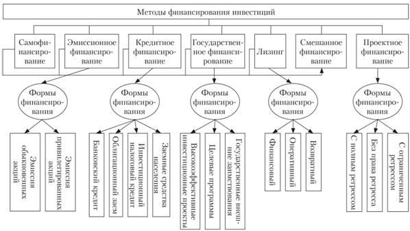 Формы и методы финансирования инвестиционных проектов