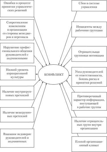 Причины, вызывающие конфликты