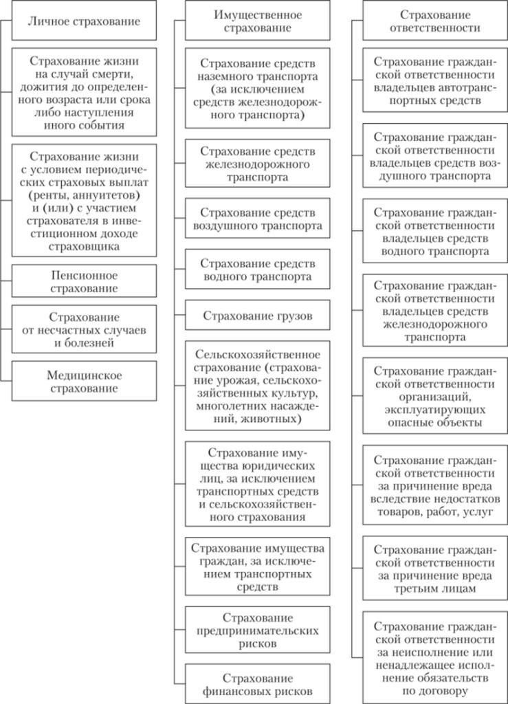 Классификация видов страхования