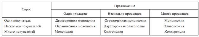 Рынок и его типы в зависимости от спроса и предолжения