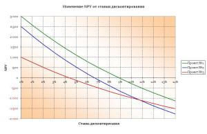 IRR_graph