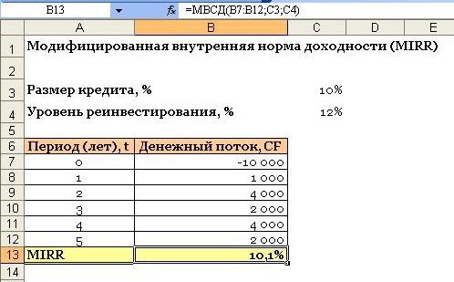 Пример расчёта модифицированной внутренней нормы доходности (MIRR)