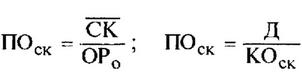 Формула расчета периода оборота собственного капитала в днях