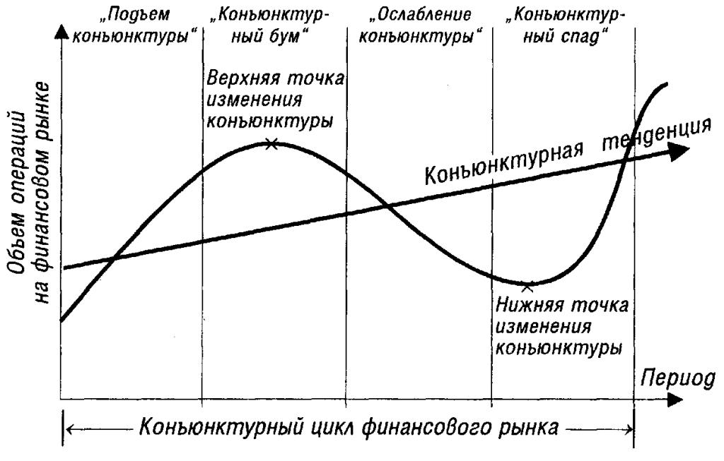 Стадии изменения конъюнктуры финансового рынка