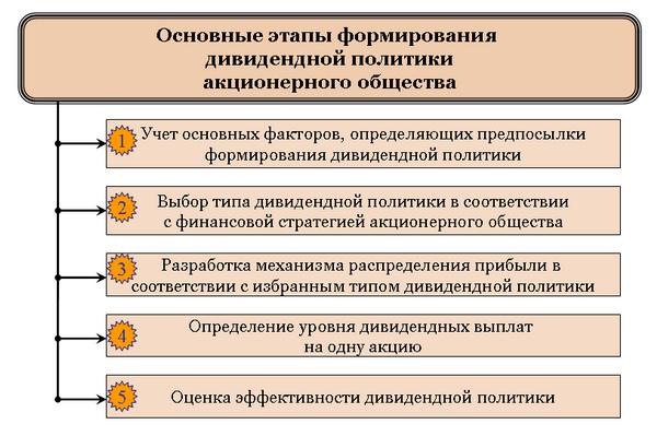 Основные этапы формирования дивидендной политики акционерного общества