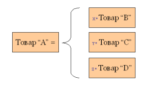 Формула товарного обмена