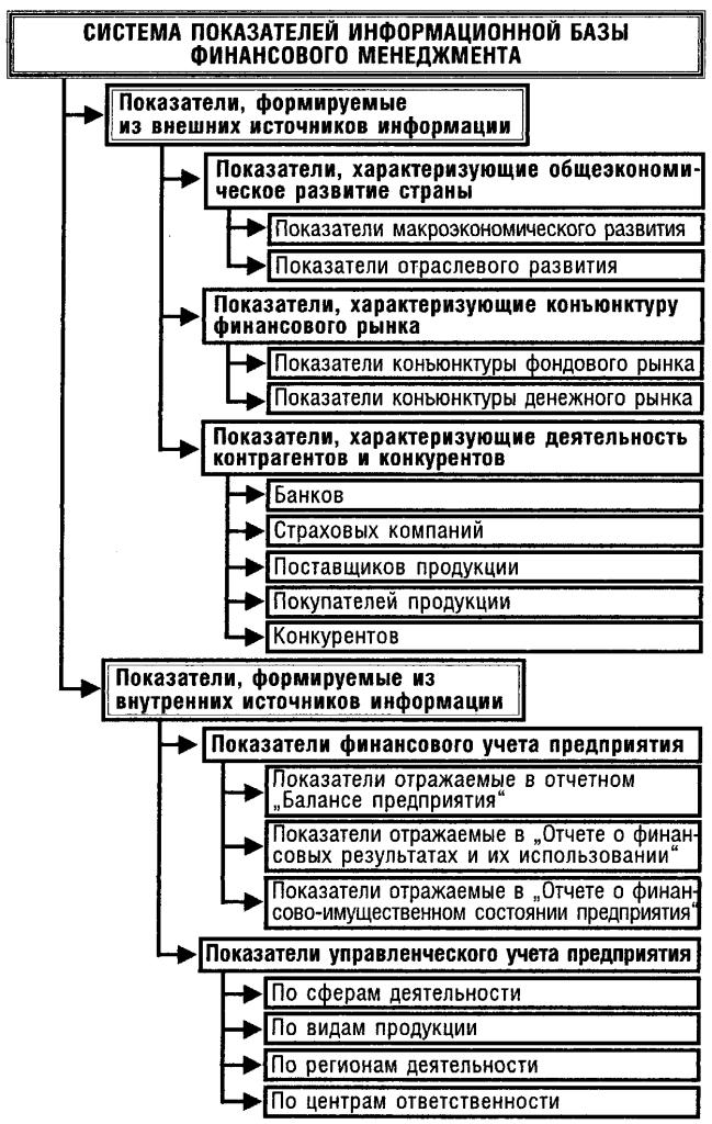 Источники финансовой информации