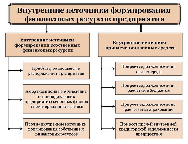 Внутренние источники формирования финансовых ресурсов