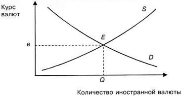 Формирование курса валют под воздействием спроса и предложения