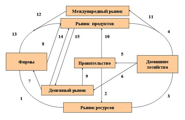 Схема денежного обращения
