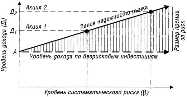 Линия надежности рынка