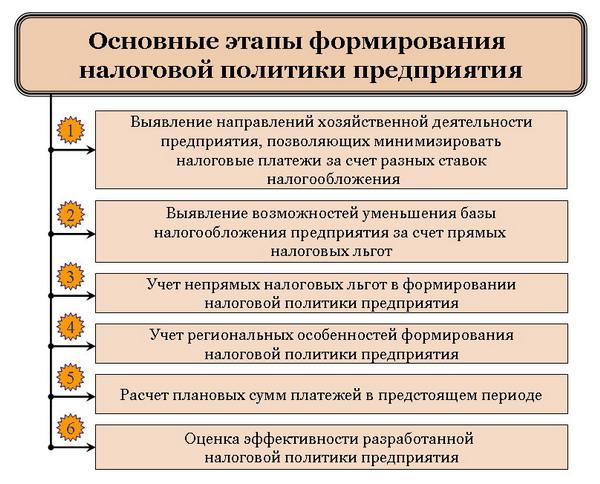 Основные этапы формирования налоговой политики предприятия