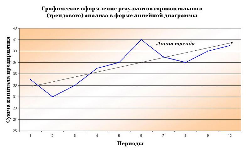 Горизонтальный (трендовый) финансовый анализ